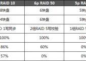 (转)SSD阵列卡方案优化:考虑使用RAID 50替代RAID 10